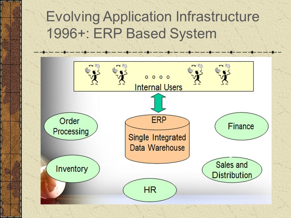 Evolving Application Infrastructure