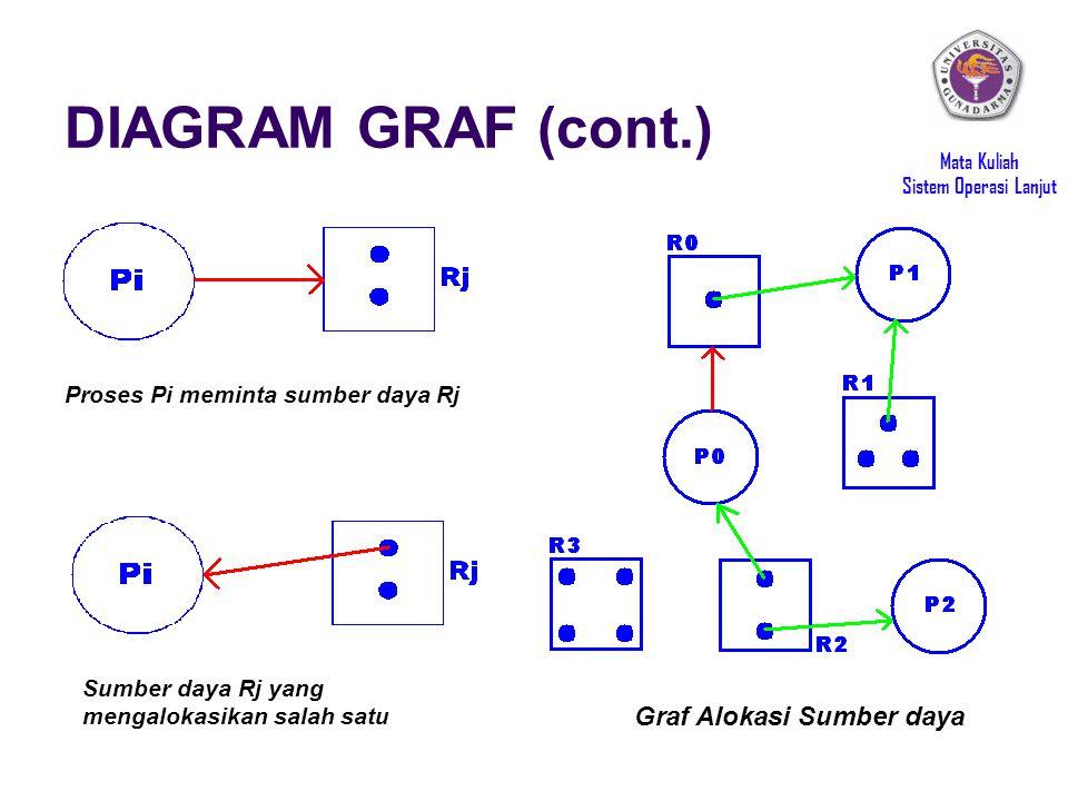 DIAGRAM GRAF (cont.) Graf Alokasi Sumber daya