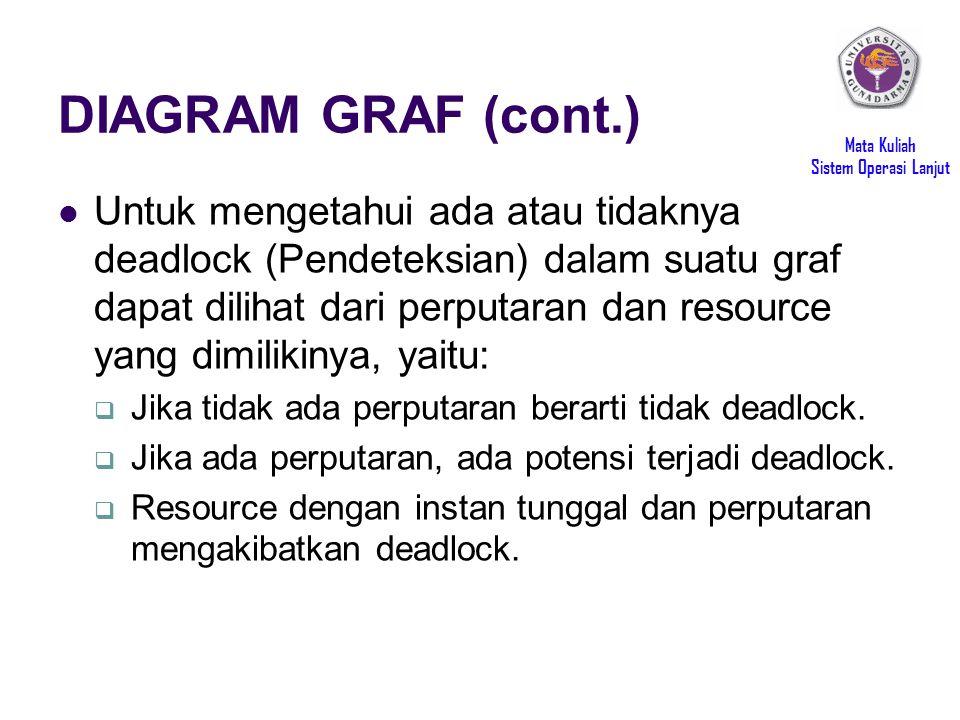 DIAGRAM GRAF (cont.)