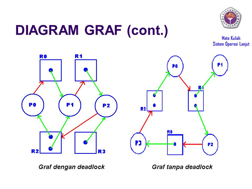 DIAGRAM GRAF (cont.) Graf dengan deadlock Graf tanpa deadlock