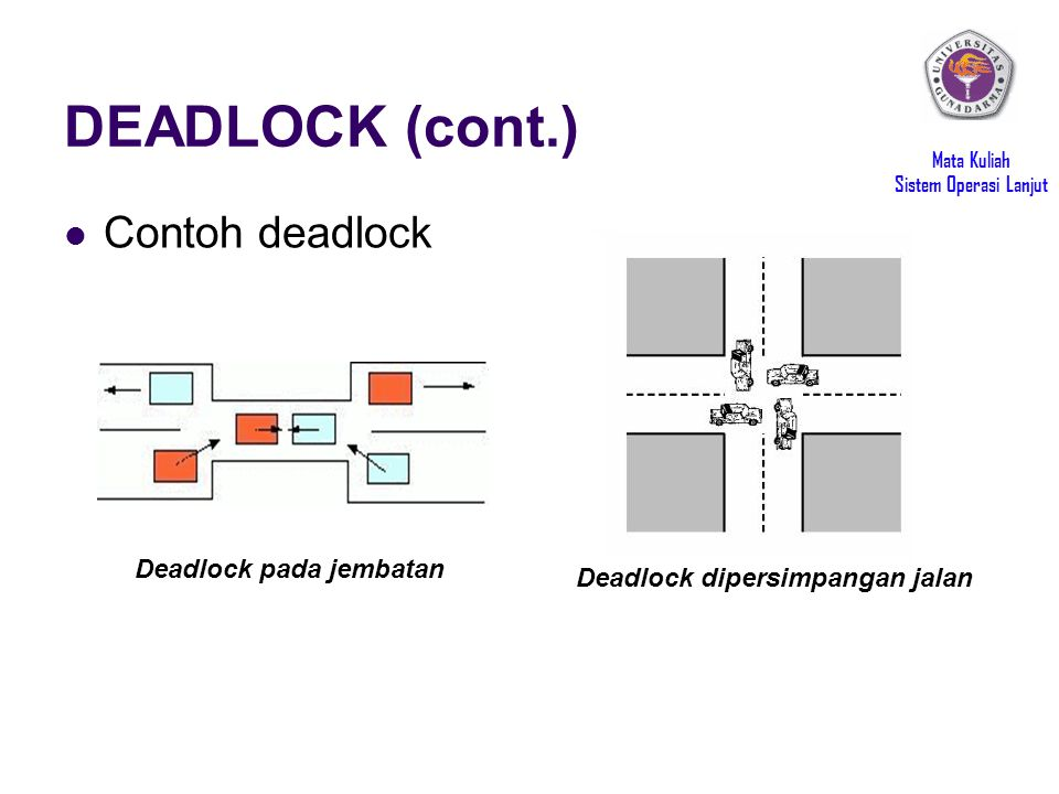 DEADLOCK (cont.) Contoh deadlock Deadlock pada jembatan