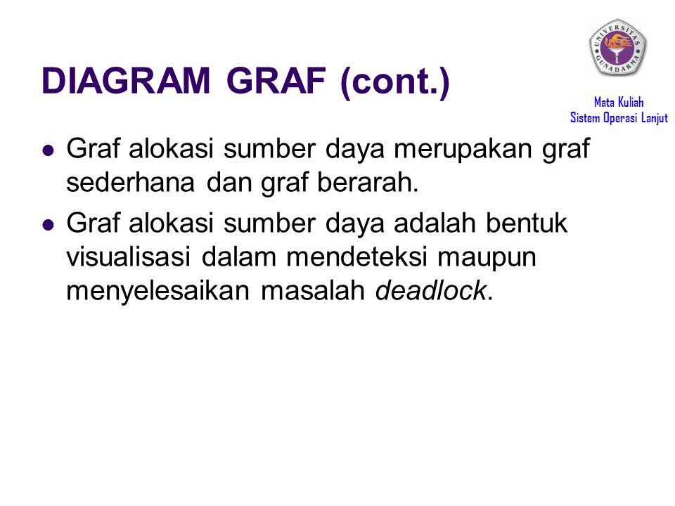DIAGRAM GRAF (cont.) Graf alokasi sumber daya merupakan graf sederhana dan graf berarah.