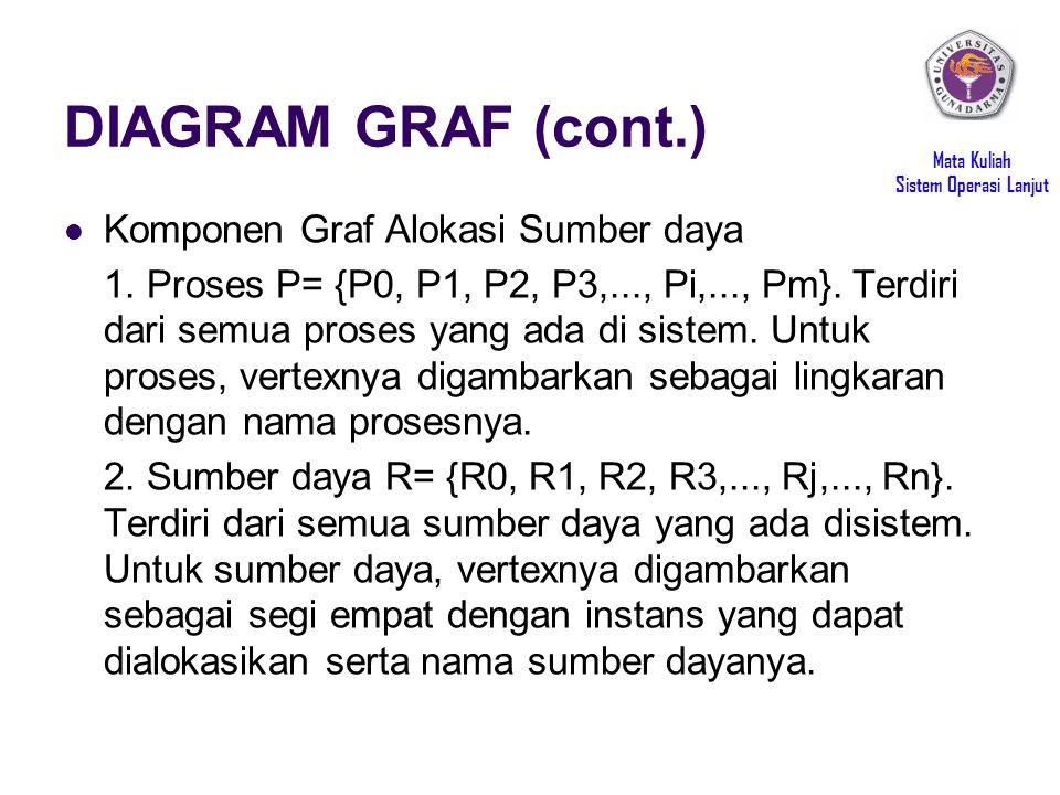 DIAGRAM GRAF (cont.) Komponen Graf Alokasi Sumber daya