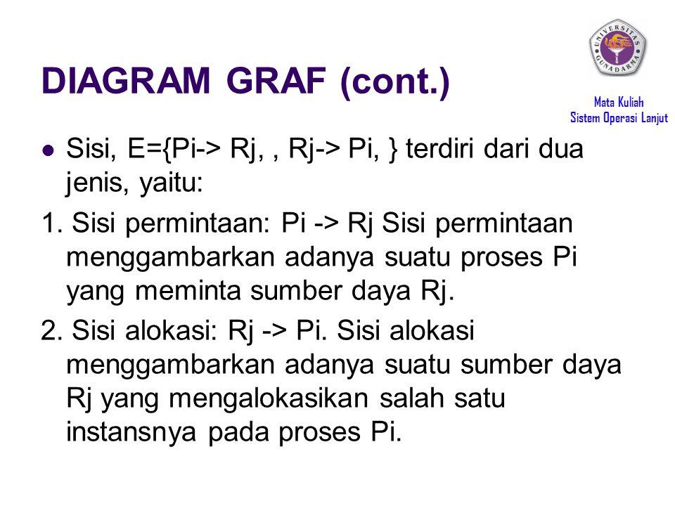DIAGRAM GRAF (cont.) Sisi, E={Pi-> Rj, , Rj-> Pi, } terdiri dari dua jenis, yaitu: