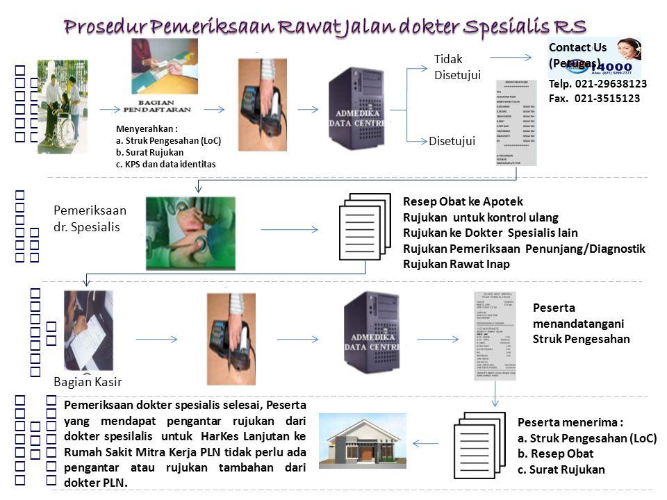Prosedur Pemeriksaan Rawat Jalan dokter Spesialis RS