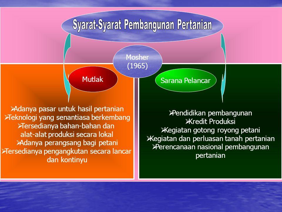 Syarat-Syarat Pembangunan Pertanian
