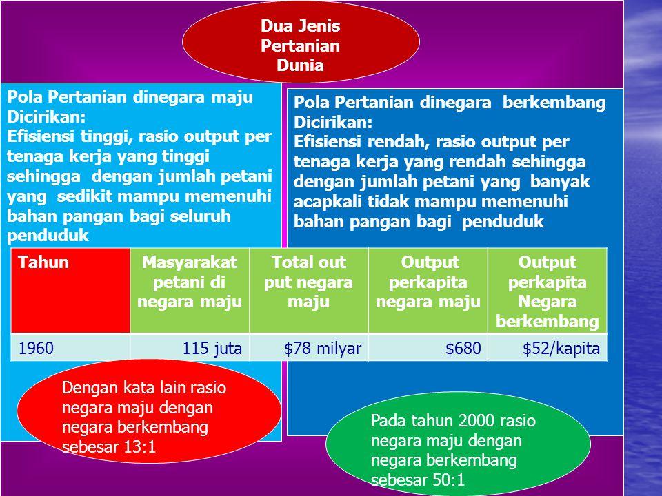 Pola Pertanian dinegara maju Dicirikan: