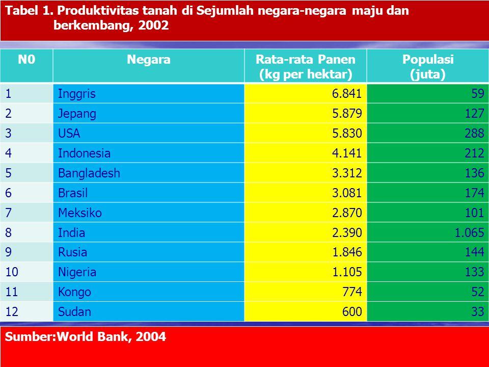 Rata-rata Panen (kg per hektar)