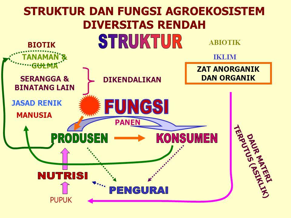 STRUKTUR FUNGSI PRODUSEN KONSUMEN NUTRISI PENGURAI