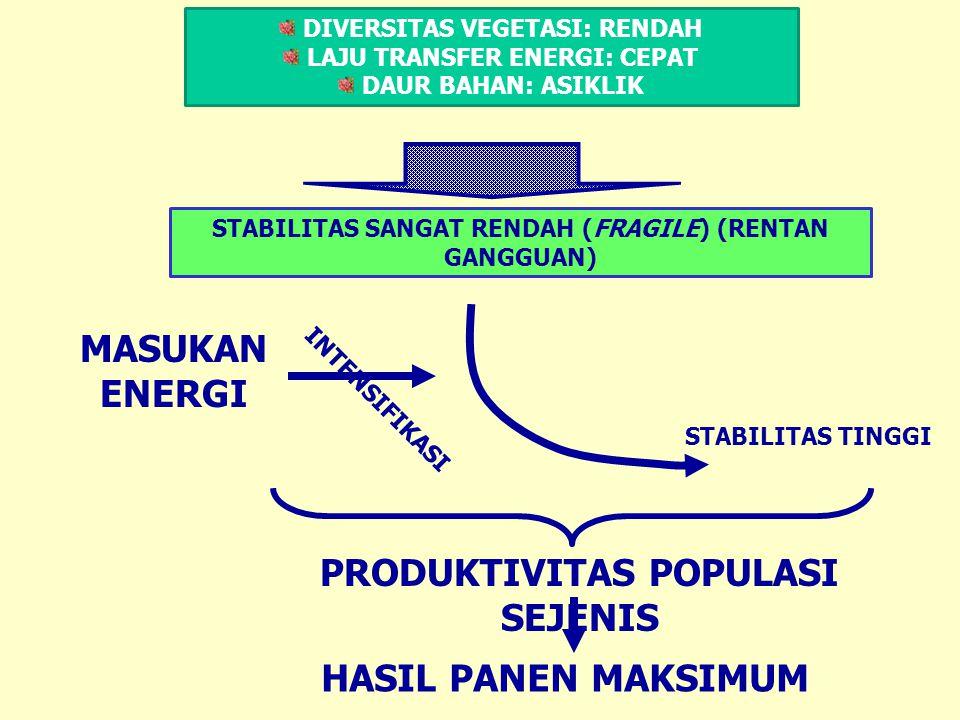 MASUKAN ENERGI PRODUKTIVITAS POPULASI SEJENIS HASIL PANEN MAKSIMUM