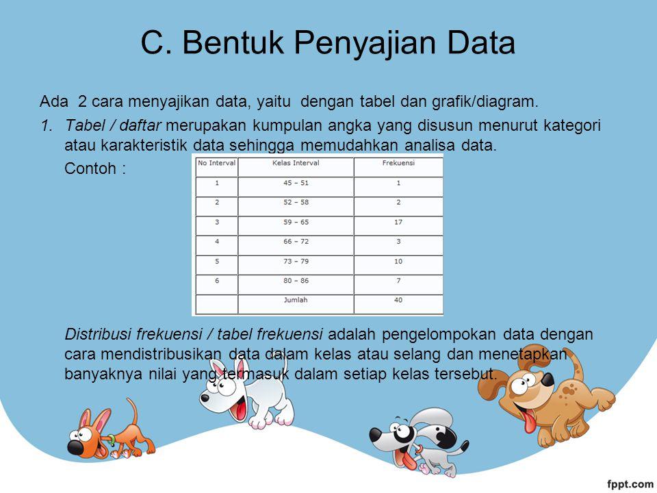 C. Bentuk Penyajian Data