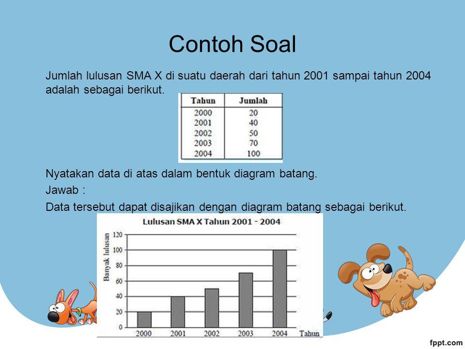 Contoh Soal Jumlah lulusan SMA X di suatu daerah dari tahun 2001 sampai tahun 2004 adalah sebagai berikut.