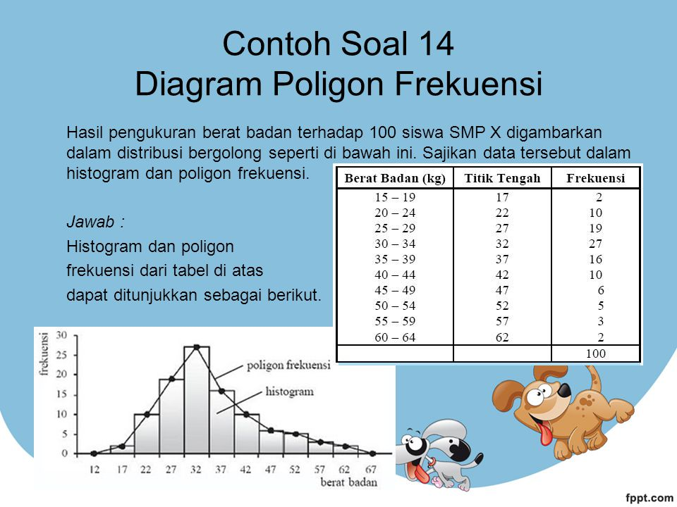 Contoh Soal 14 Diagram Poligon Frekuensi