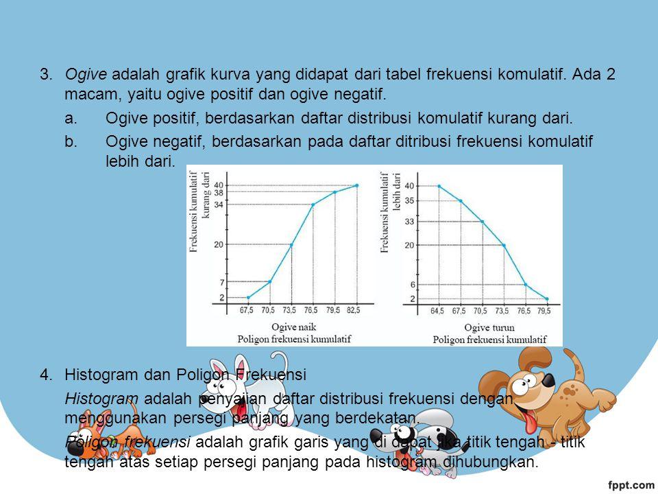 3. Ogive adalah grafik kurva yang didapat dari tabel frekuensi komulatif. Ada 2 macam, yaitu ogive positif dan ogive negatif.