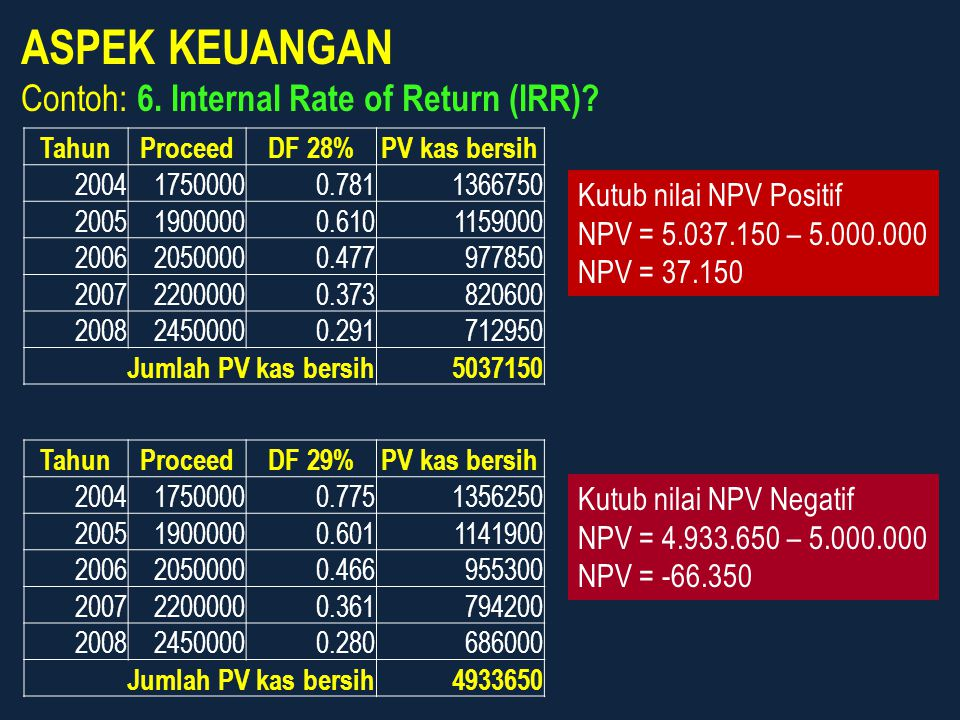 ASPEK KEUANGAN Contoh: 6. Internal Rate of Return (IRR)