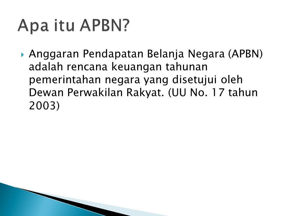 Apa itu APBN