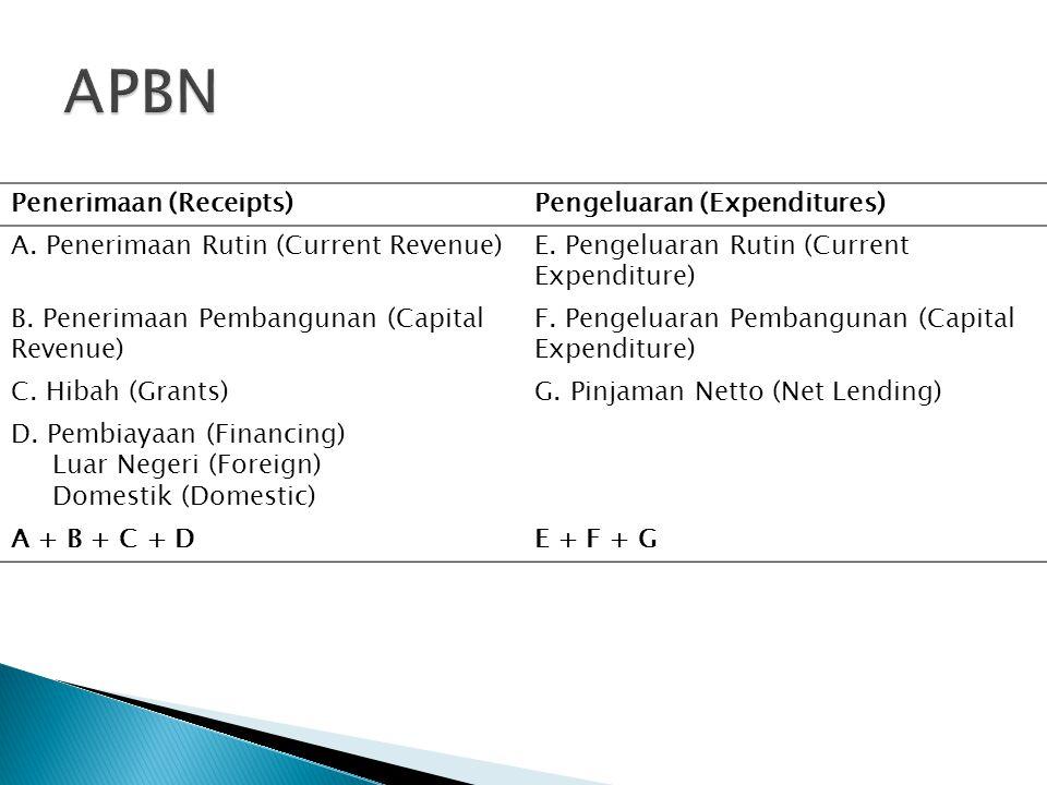 APBN Penerimaan (Receipts) Pengeluaran (Expenditures)