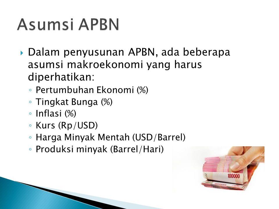 Asumsi APBN Dalam penyusunan APBN, ada beberapa asumsi makroekonomi yang harus diperhatikan: Pertumbuhan Ekonomi (%)