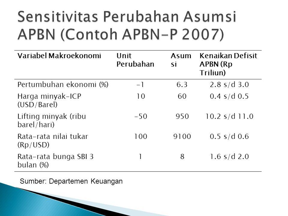 Sensitivitas Perubahan Asumsi APBN (Contoh APBN-P 2007)