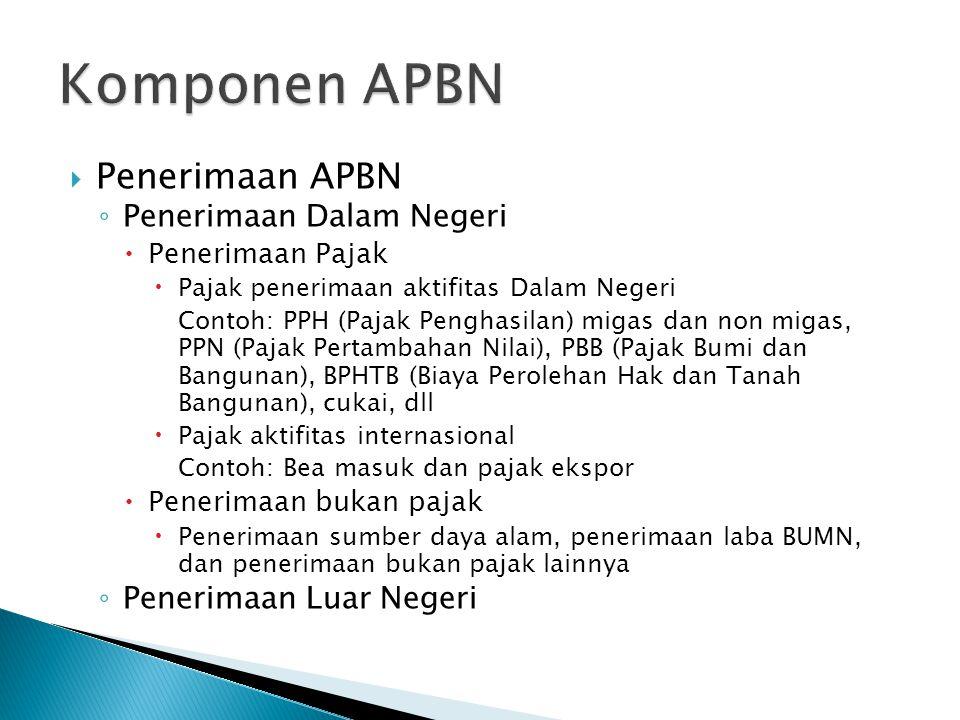 Komponen APBN Penerimaan APBN Penerimaan Dalam Negeri