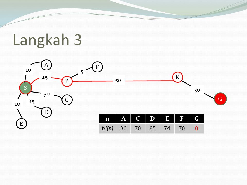 Langkah 3 A F 10 5 25 K B 50 S 30 30 G C 35 10 D n A C D E F G E h'(n)