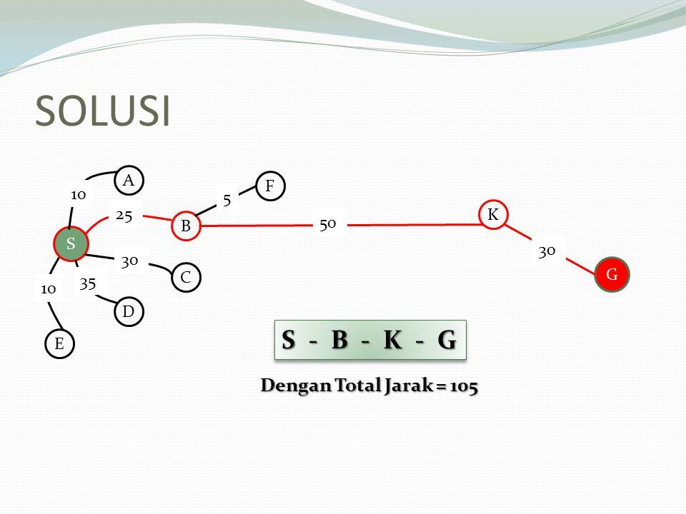 SOLUSI S - B - K - G Dengan Total Jarak = 105 A F 10 5 25 K B 50 S 30