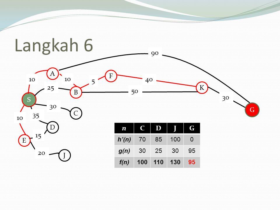 Langkah 6 90 A F 10 10 5 40 25 K B 50 S 30 30 G C 35 10 D n C D J G 15