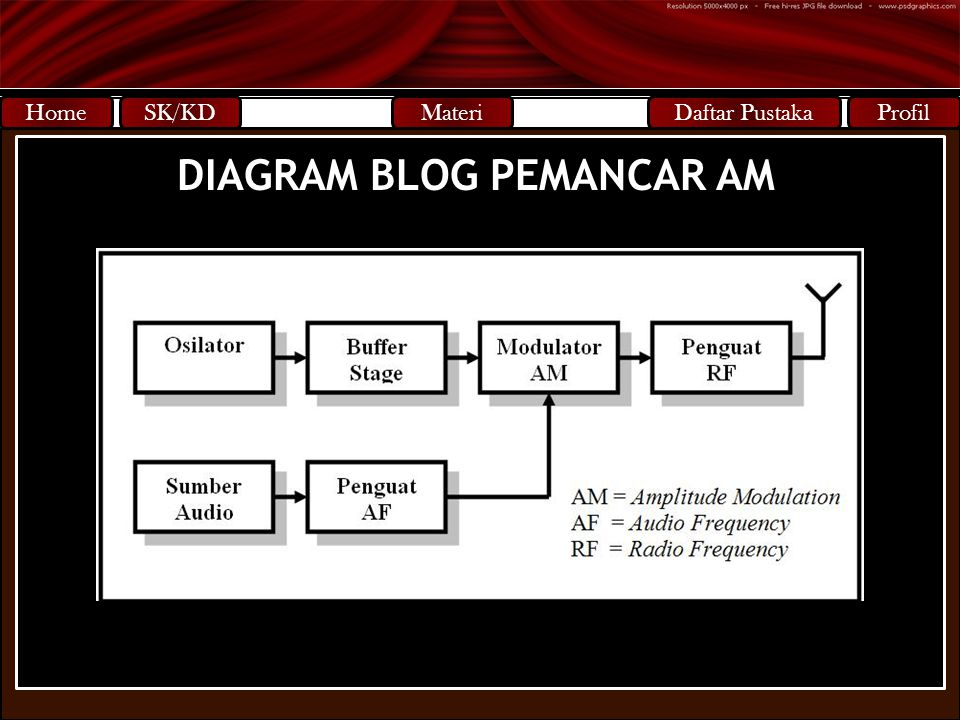 DIAGRAM BLOG PEMANCAR AM