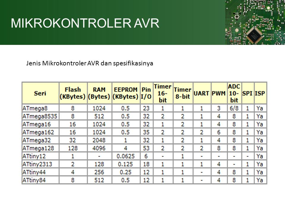 MIKROKONTROLER AVR Jenis Mikrokontroler AVR dan spesifikasinya