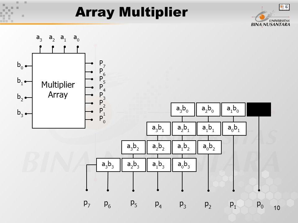 Array Multiplier Multiplier Array p7 p6 p5 p4 p3 p2 p1 p0 P7 P6 P5 P4