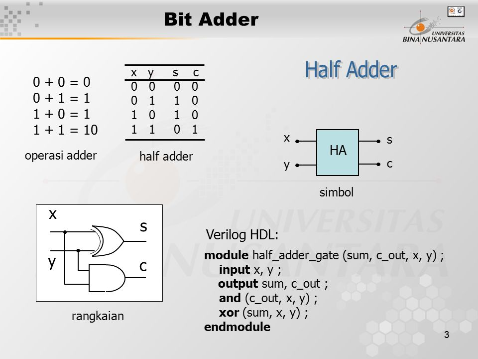 Bit Adder x s y c 1 0 + 0 = 0 0 + 1 = 1 1 + 0 = 1 1 + 1 = 10 HA