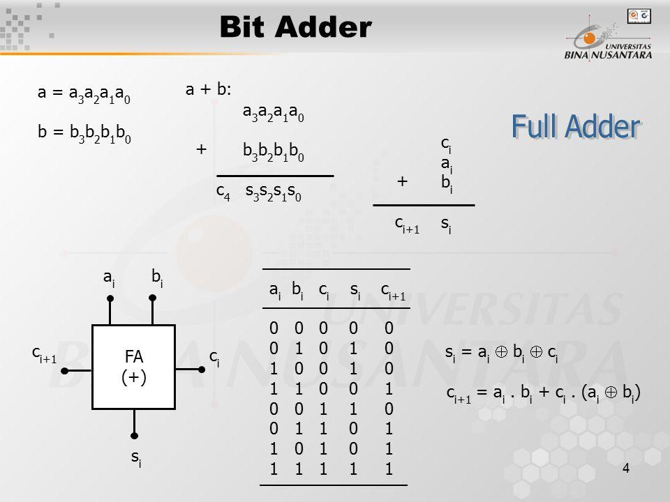 Bit Adder a + b: a = a3a2a1a0 b = b3b2b1b0 a3a2a1a0 Full Adder
