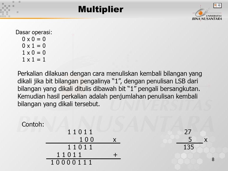 Multiplier Dasar operasi: 0 x 0 = 0. 0 x 1 = 0. 1 x 0 = 0. 1 x 1 = 1.