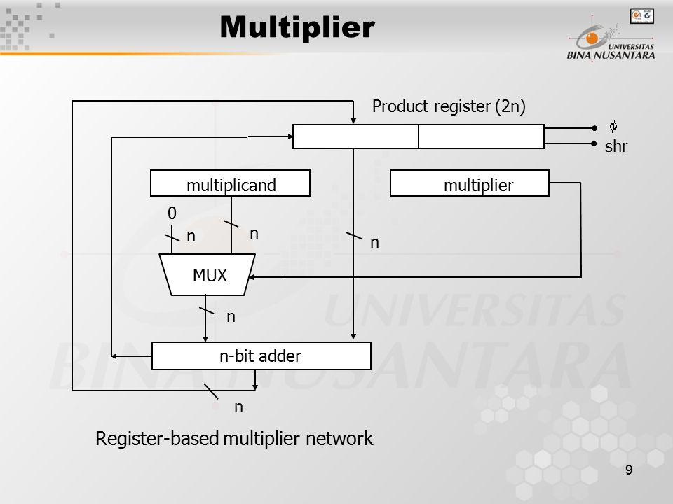 Multiplier Register-based multiplier network n-bit adder MUX