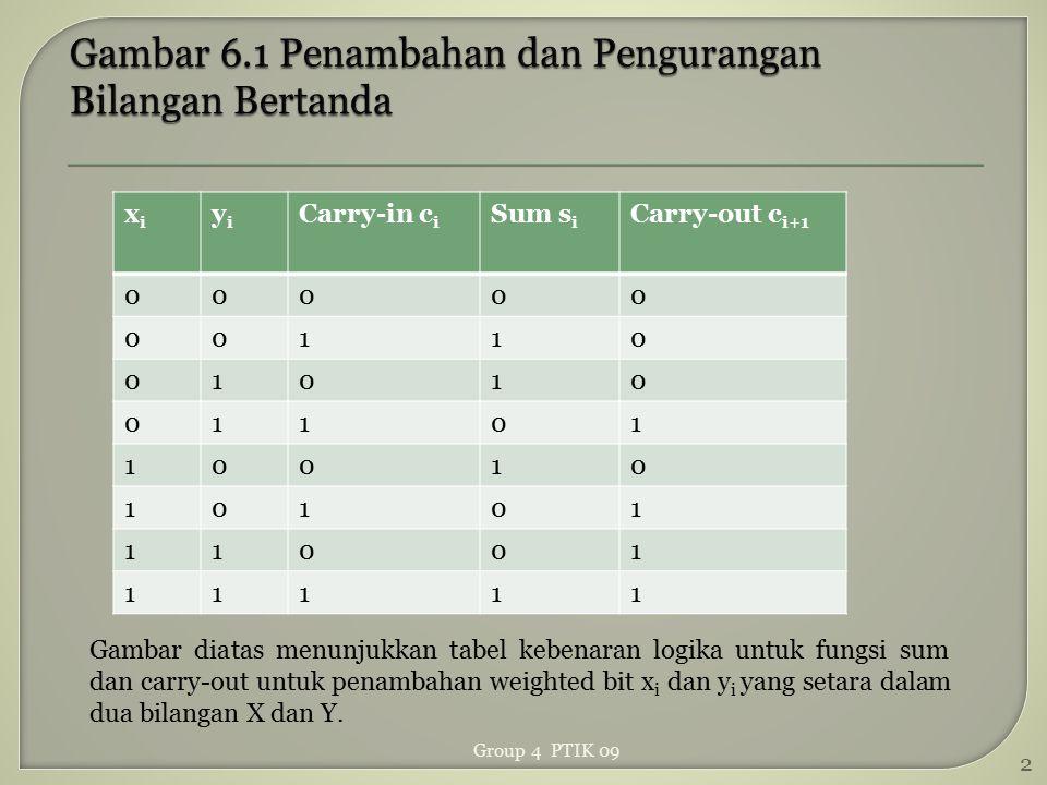 Gambar 6.1 Penambahan dan Pengurangan Bilangan Bertanda