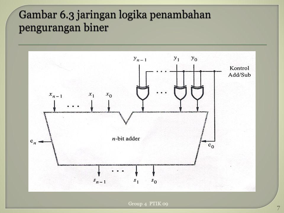 Gambar 6.3 jaringan logika penambahan pengurangan biner