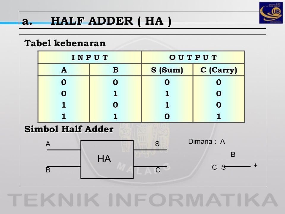 a. HALF ADDER ( HA ) HA Tabel kebenaran Simbol Half Adder I N P U T