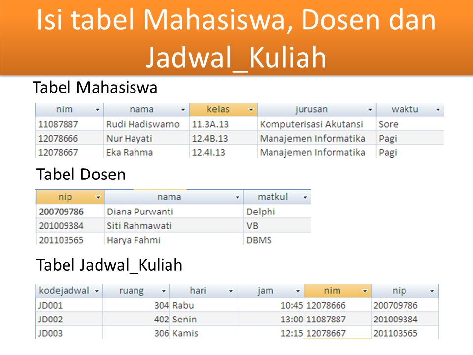 Isi tabel Mahasiswa, Dosen dan Jadwal_Kuliah