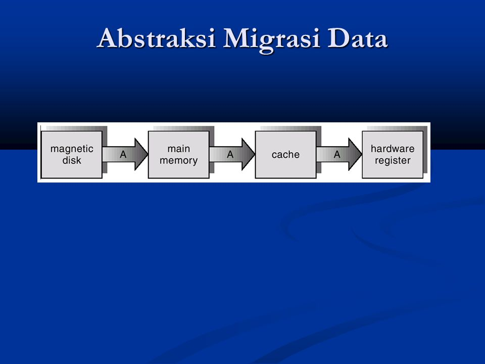 Abstraksi Migrasi Data