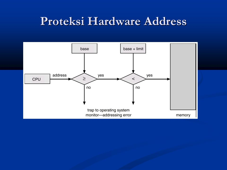 Proteksi Hardware Address