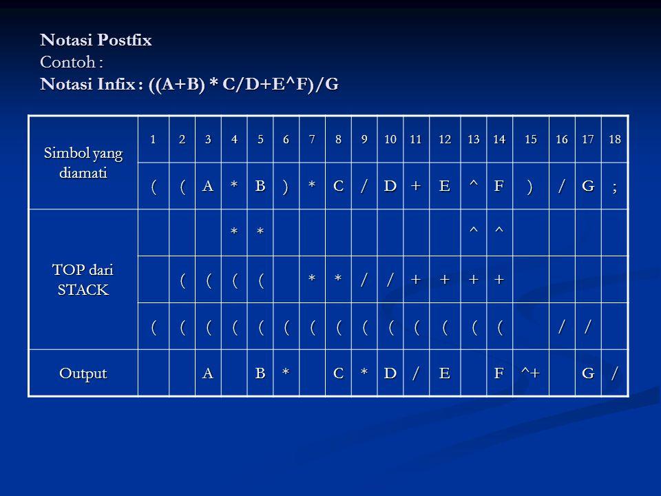 Notasi Postfix Contoh : Notasi Infix : ((A+B) * C/D+E^F)/G