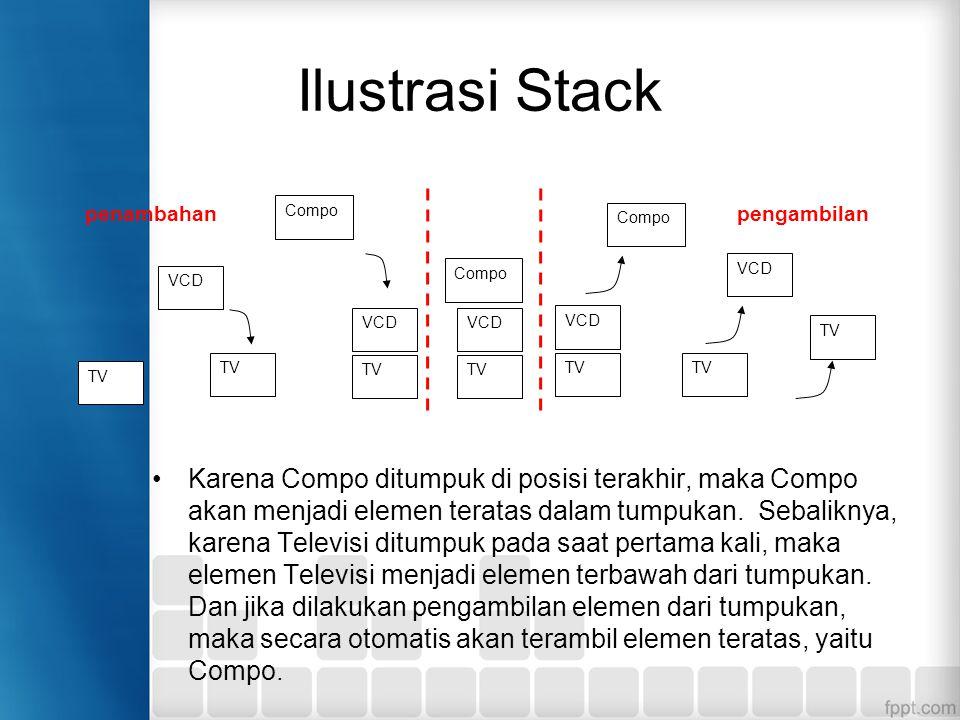 Ilustrasi Stack TV. VCD. Compo. penambahan. pengambilan.
