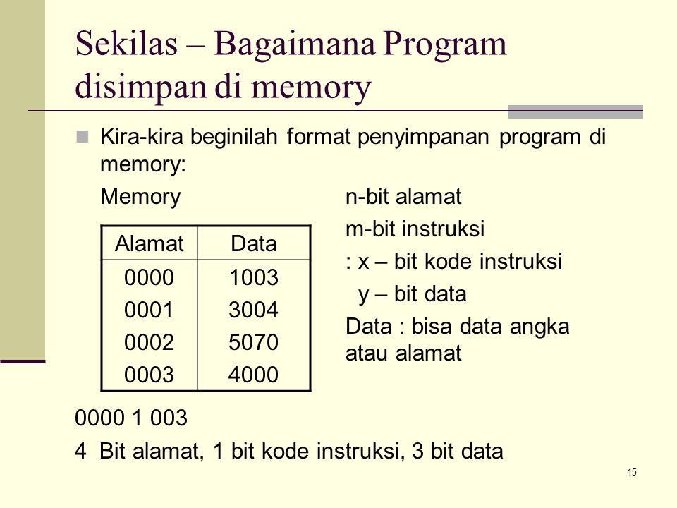 Sekilas – Bagaimana Program disimpan di memory