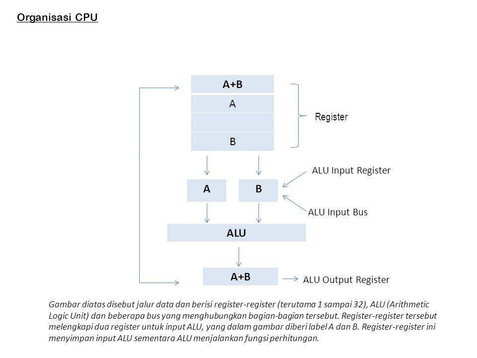 A+B A B A B ALU A+B Organisasi CPU Register ALU Input Register