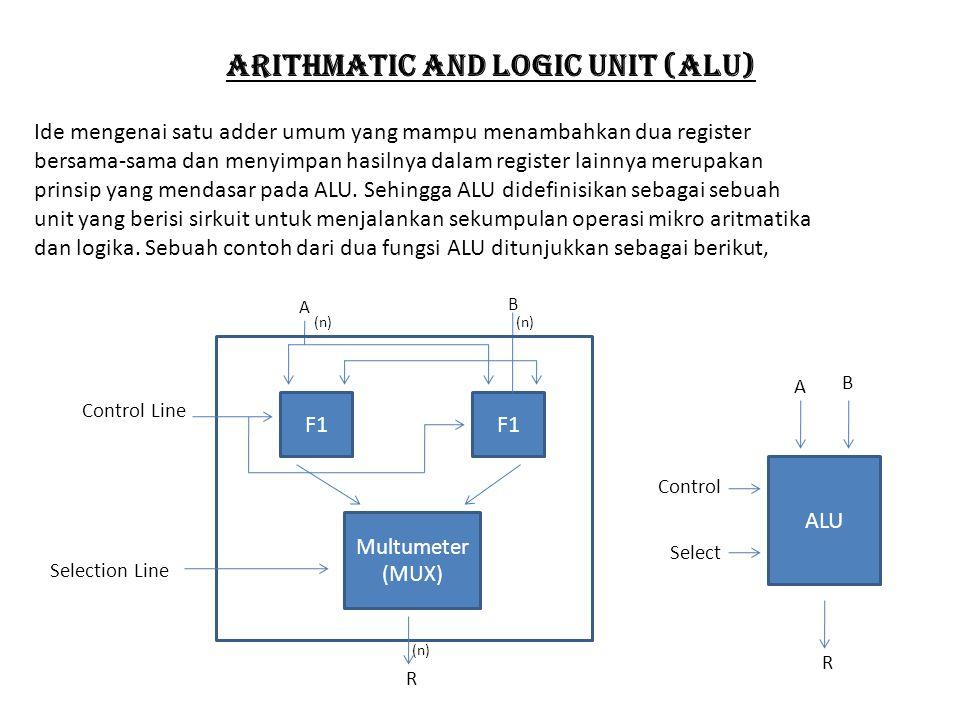 Arithmatic and logic unit (alu)