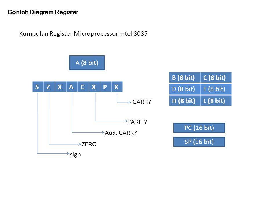 Kumpulan Register Microprocessor Intel 8085