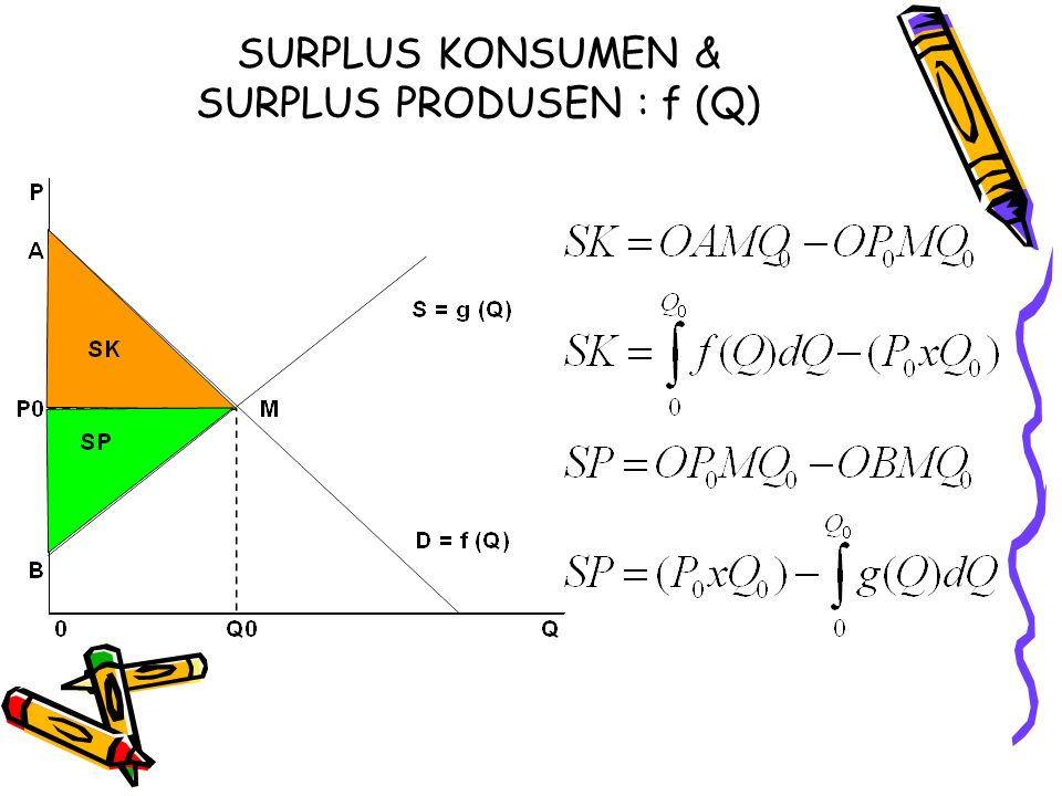 SURPLUS KONSUMEN & SURPLUS PRODUSEN : f (Q)