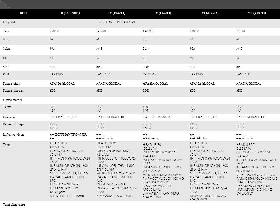 FOLLOW UP DPH II (16-5-2014) IV (17/5/14) V (18/5/14) VI (20/5/14)