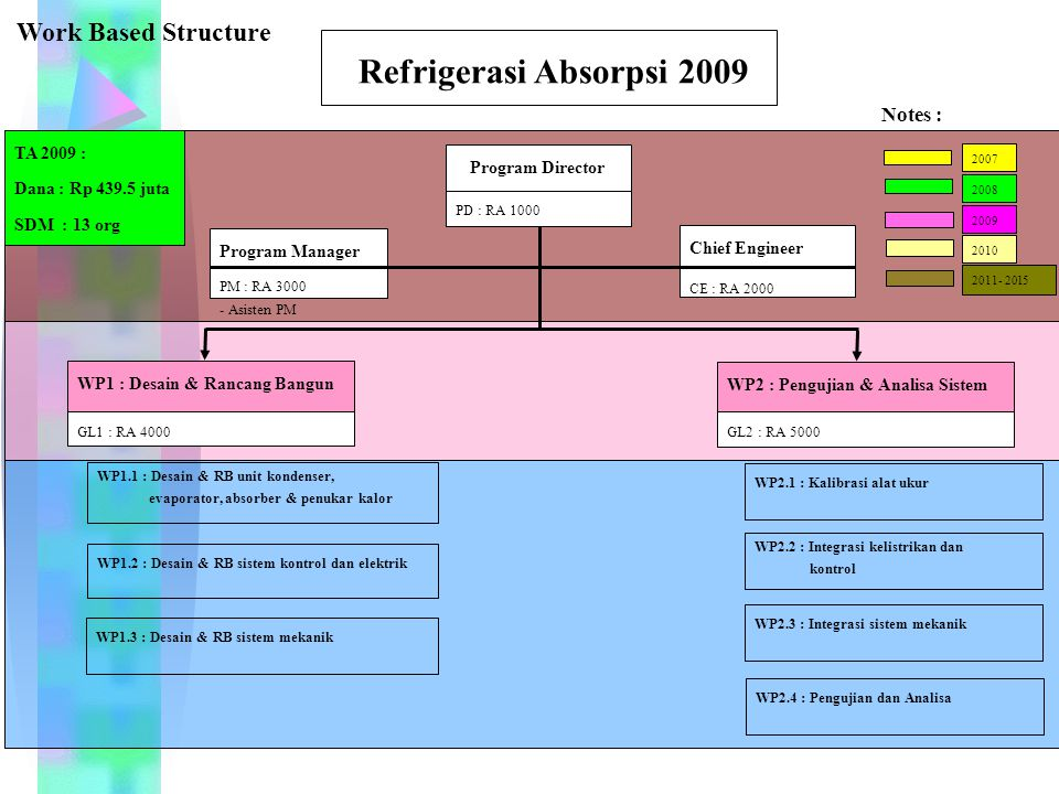 Refrigerasi Absorpsi 2009 Work Based Structure Notes : TA 2009 :