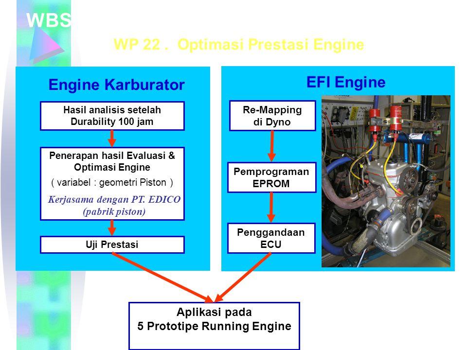 WBS 20. Pengembangan Teknologi Produksi
